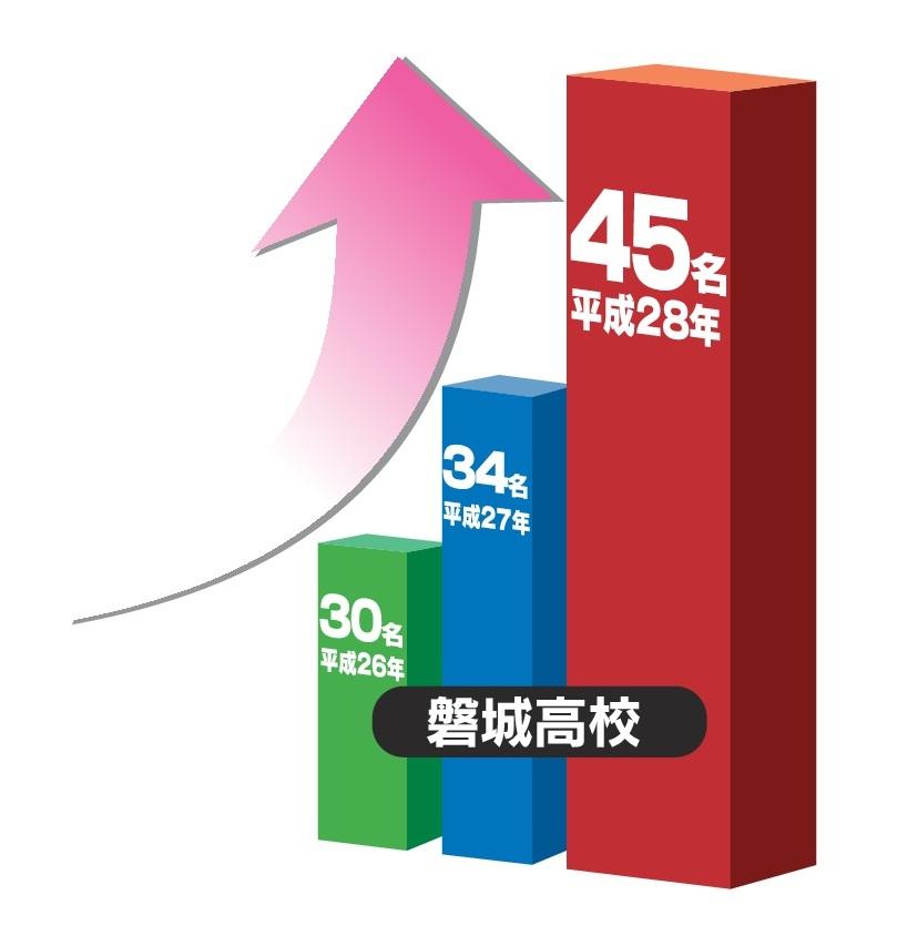磐城高校合格グラフ